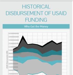 Data Viz: Historical Disbursement of USAIDData