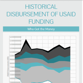 Data Viz: Historical Disbursement of USAID Data